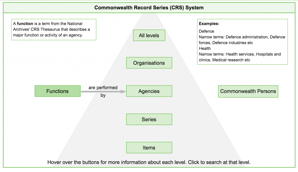 The CRS System